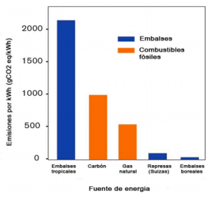 Emisiones hidroeléctricas