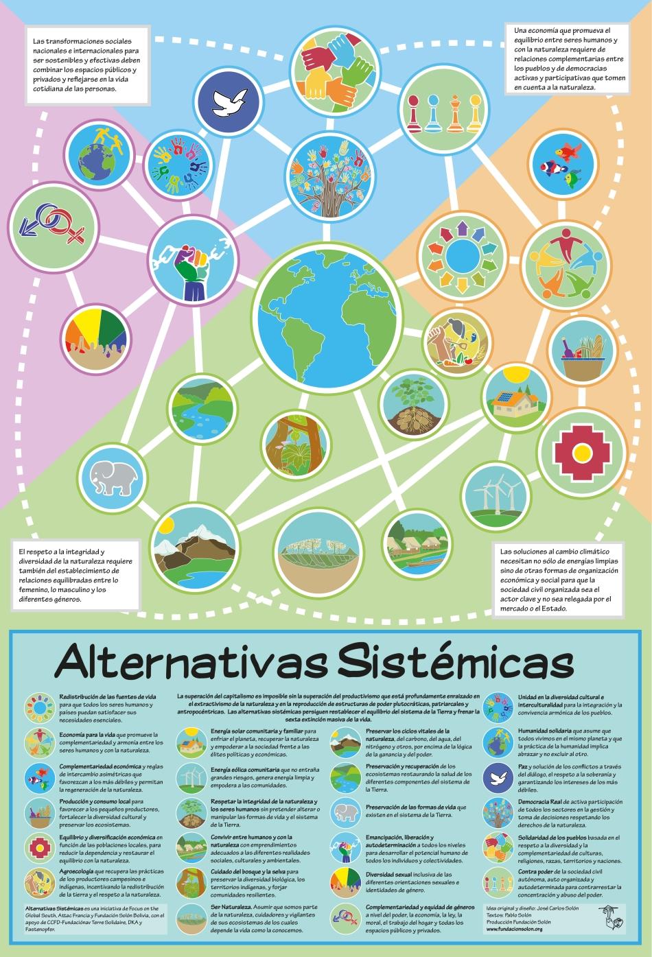 Infografica Alternativas Sistemicas español