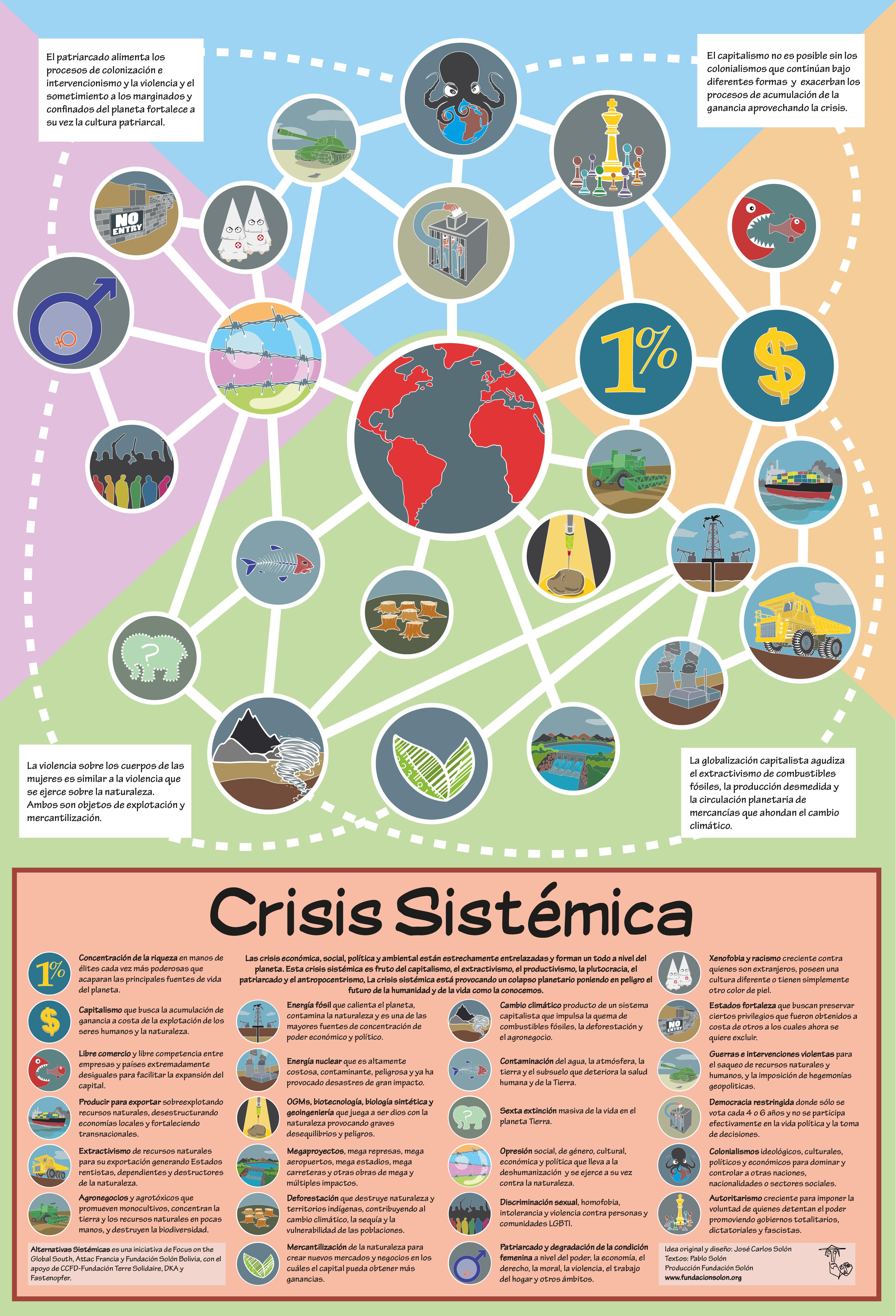 Infografica Crisis Sistemica español