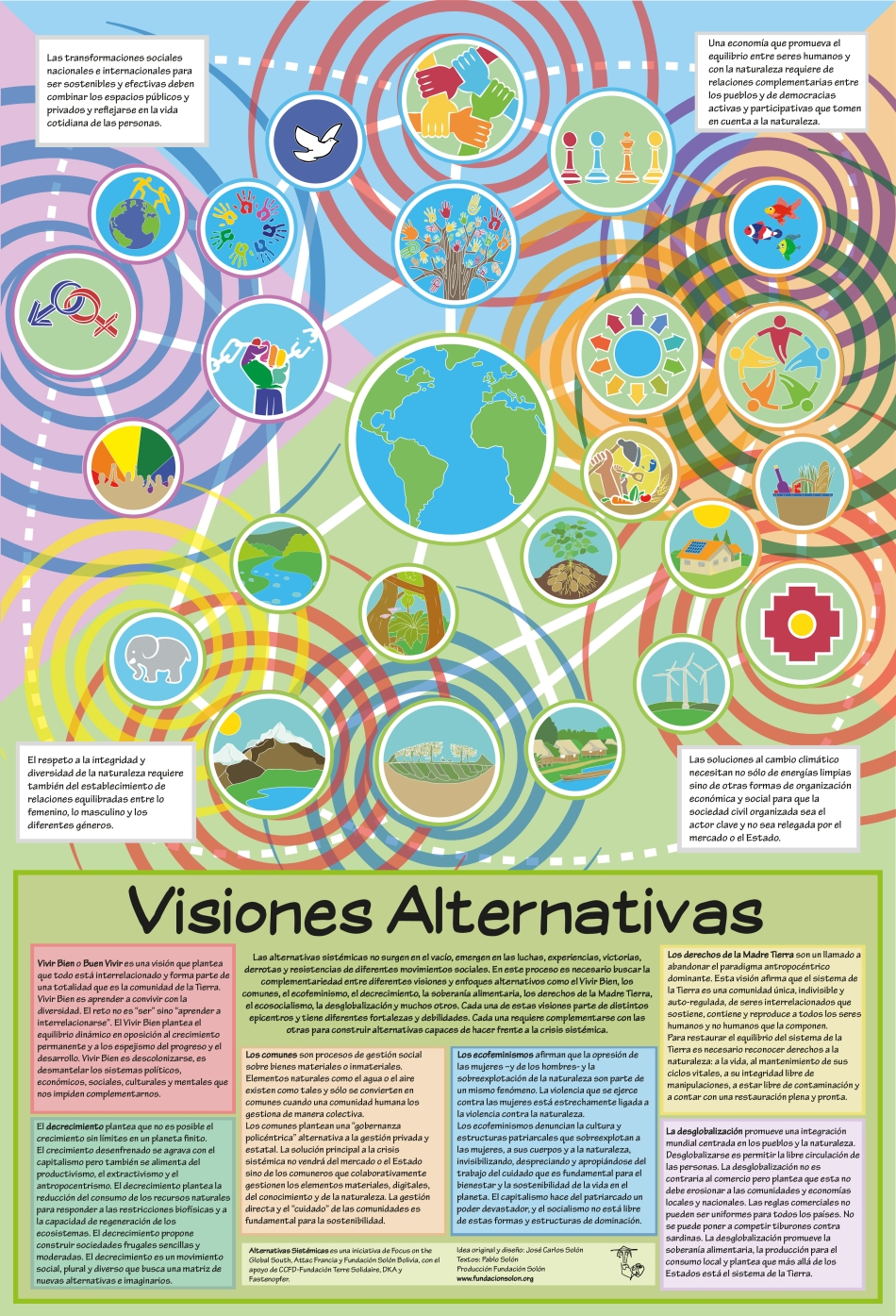 Infografica Visiones Sistemicas español