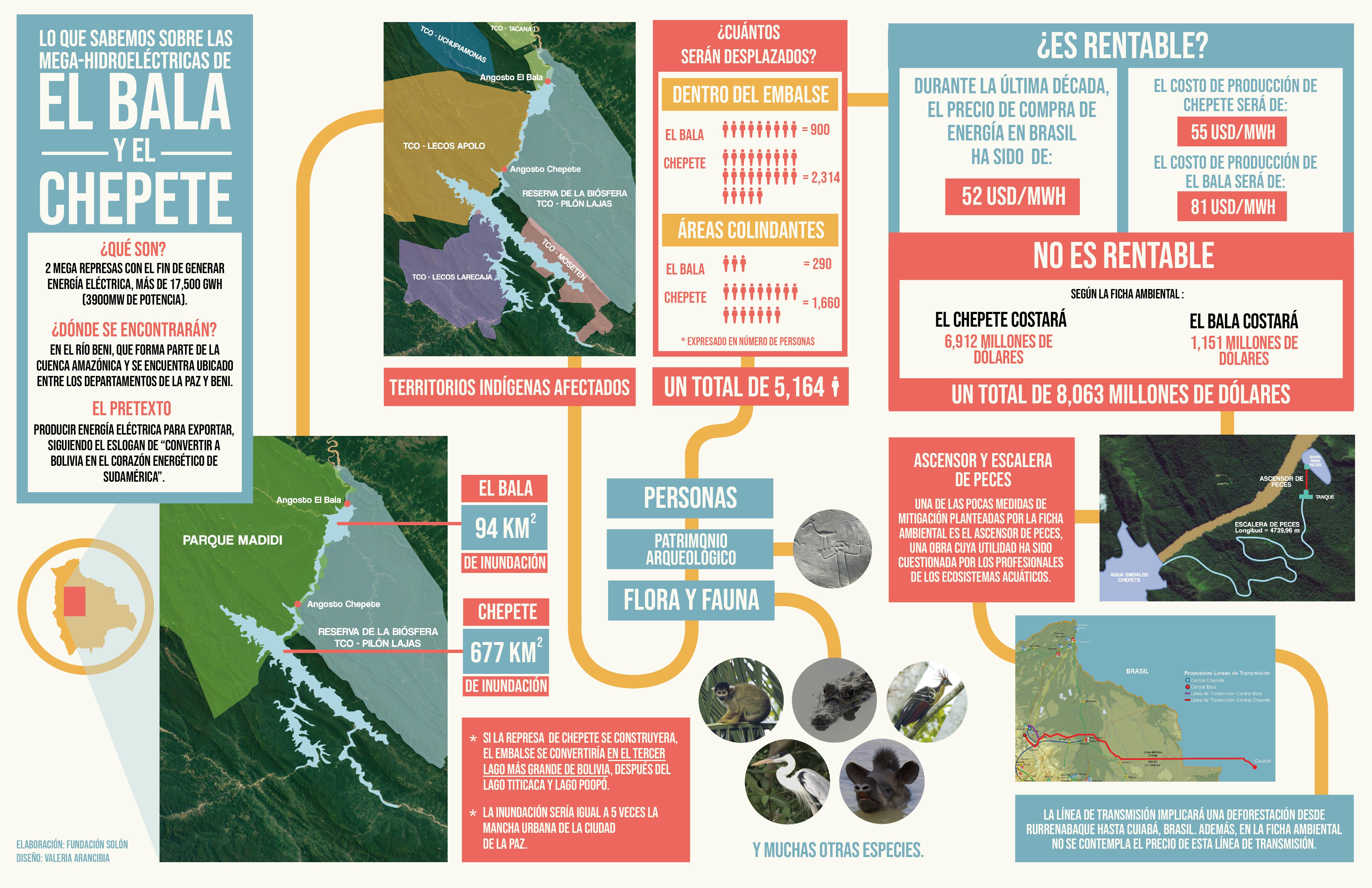 infografia BALA CHEPETE-01
