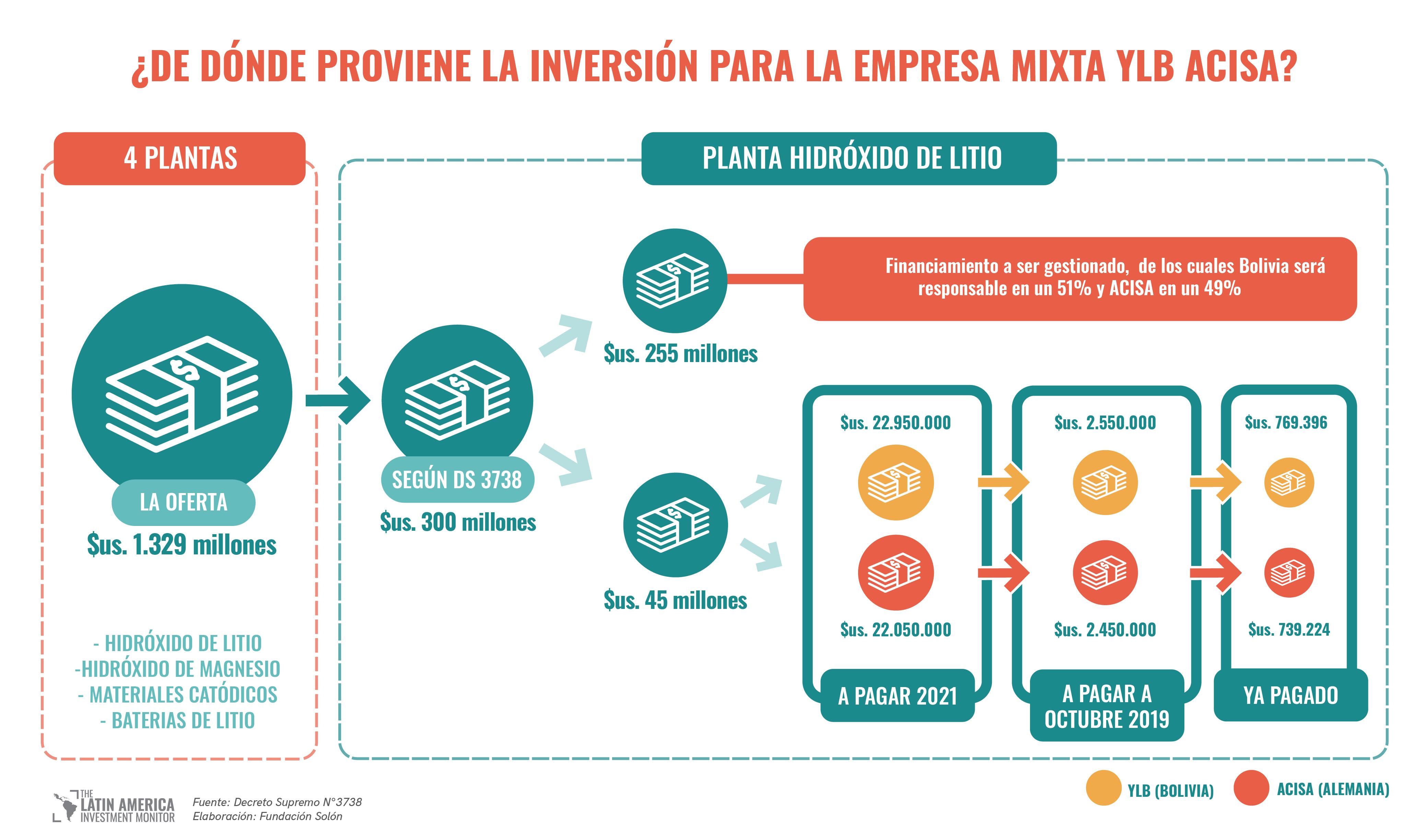 Fondo inversion litio