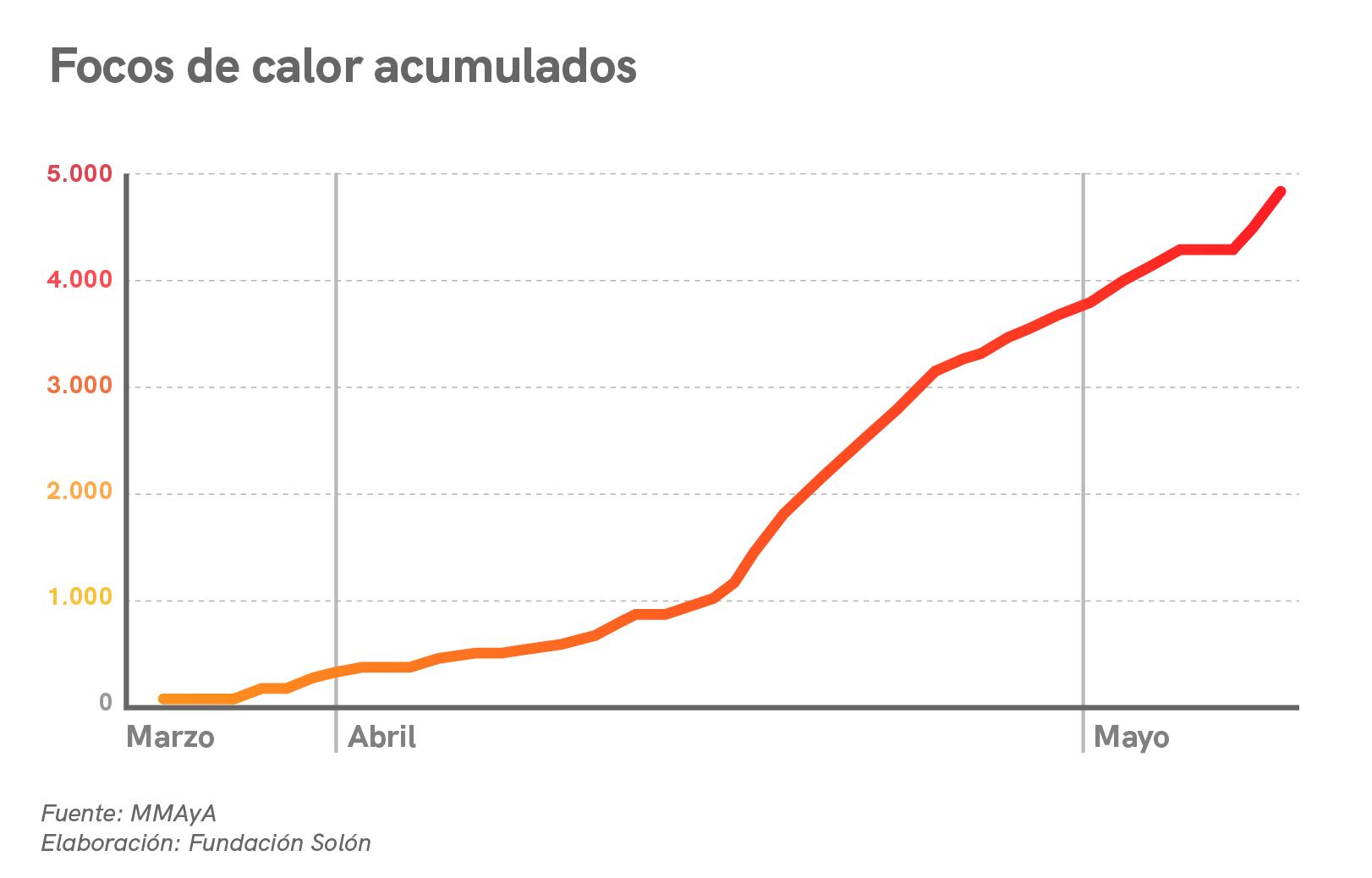 grafs-covid-focos-01
